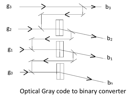 All-optical binary to Gray code converter and Gray code to