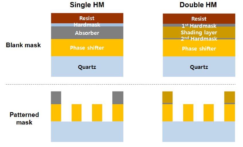 Development of high-transmittance phase-shifting mask for