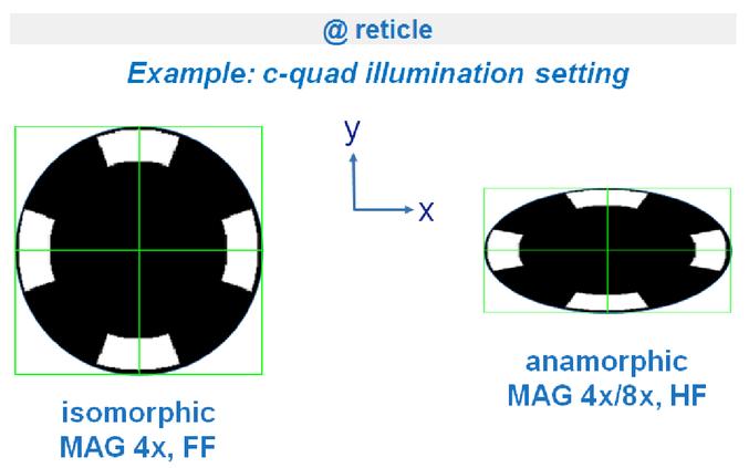 Anamorphic high-NA EUV lithography optics