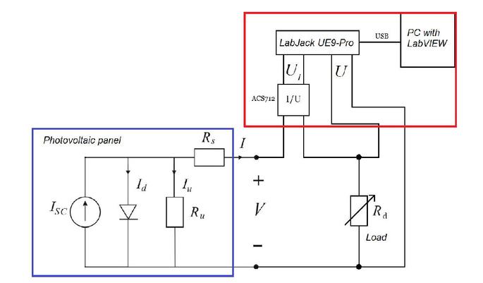 Measurement system for determination of current-voltage