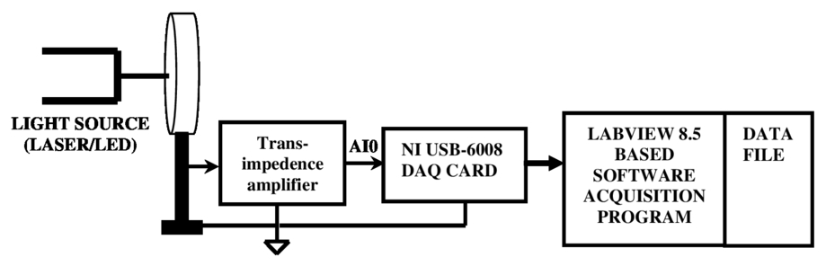 Development of an automated modern undergraduate optics