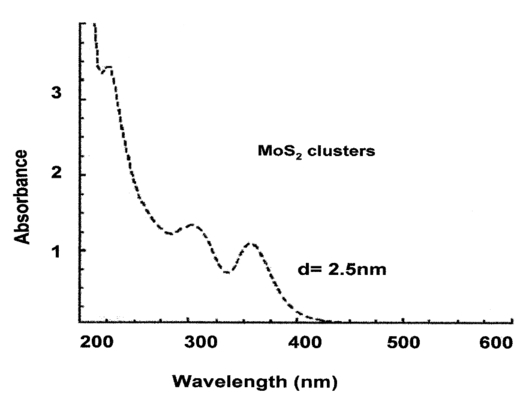 The nonlinear optical properties of molybdenum disulfide