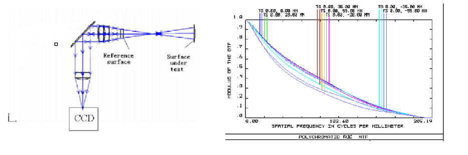 Modeling Fizeau interferometer based on ray tracing with Zemax