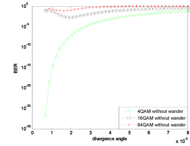 Investigation Of The Mqam Modulation Schemes In Downlink Of Space
