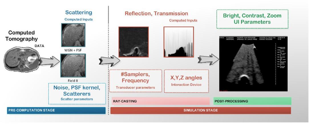 Efficient scatter model for simulation of ultrasound images