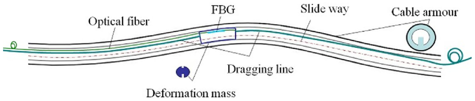 Distributed pavement subgrade shape monitoring based on FBG