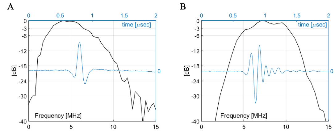Experimental evaluation of cMUT and PZT transducers in