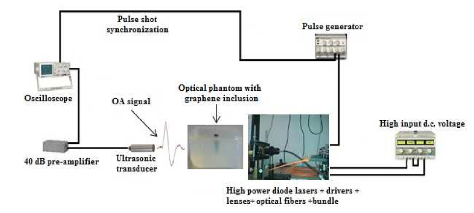 Optoacoustic response from graphene-based solutions embedded in