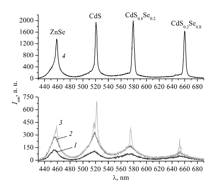White random lasing in mixture of ZnSe, CdS and CdSSe