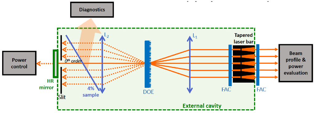 High power operation of coherently coupled tapered laser diodes in page6rect1g fandeluxe Images