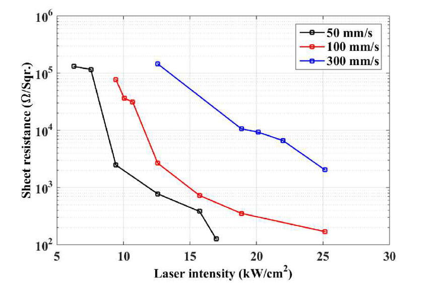 Laser Assisted Reduction Of Graphene Oxide For Paper Based Large
