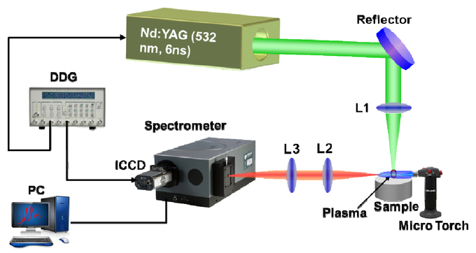 Optical emission enhancement in laser-induced breakdown spectroscopy