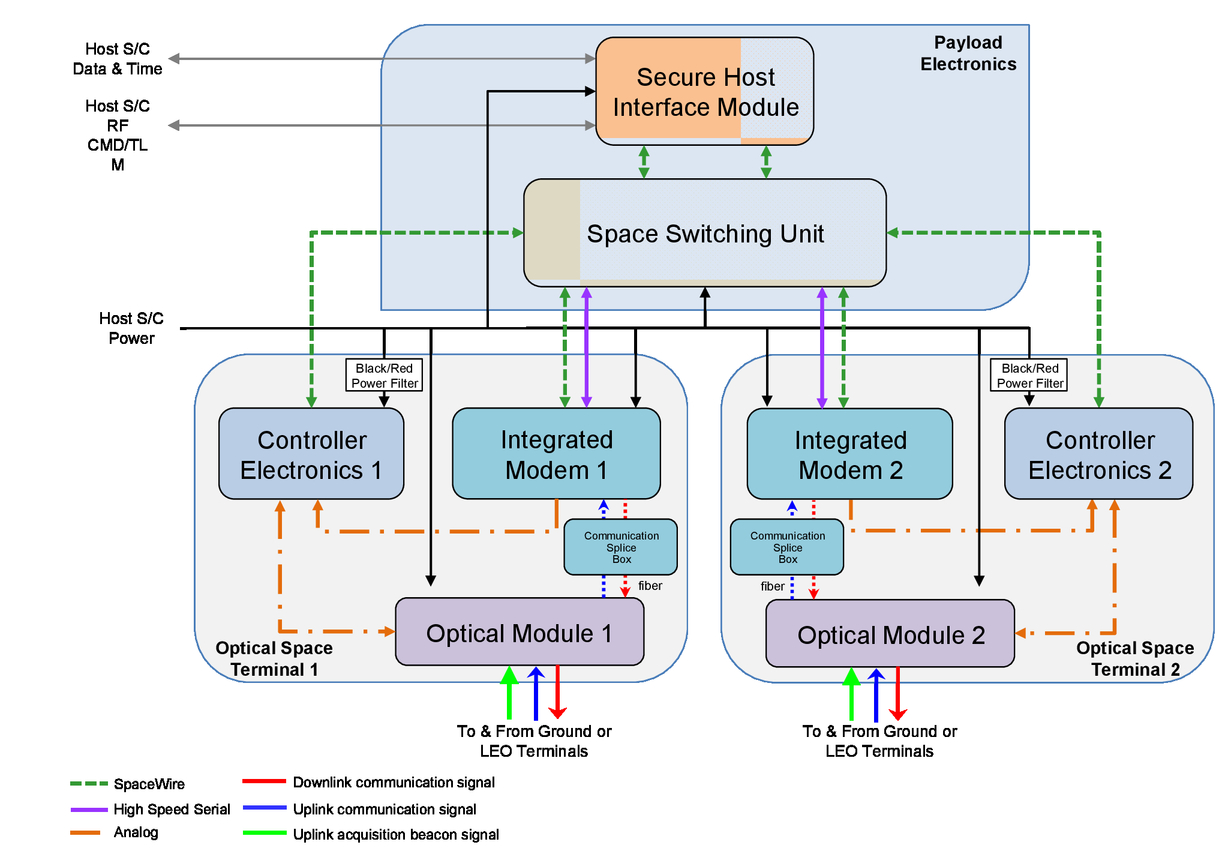 Overview And Status Of The Laser Communication Relay Demonstration Pace Edwards Wiring Diagram Figure 3