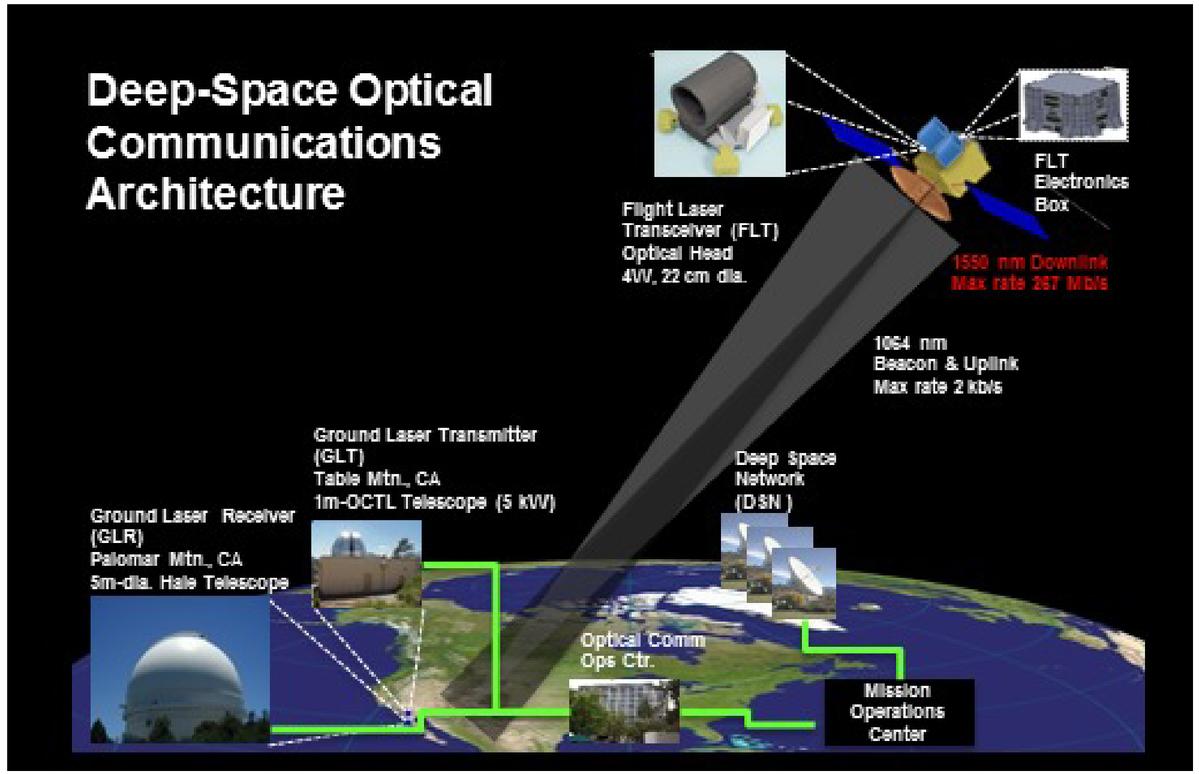Deep space laser communications