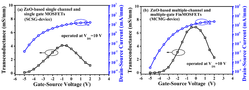ZnO-based multiple channel and multiple gate FinMOSFETs