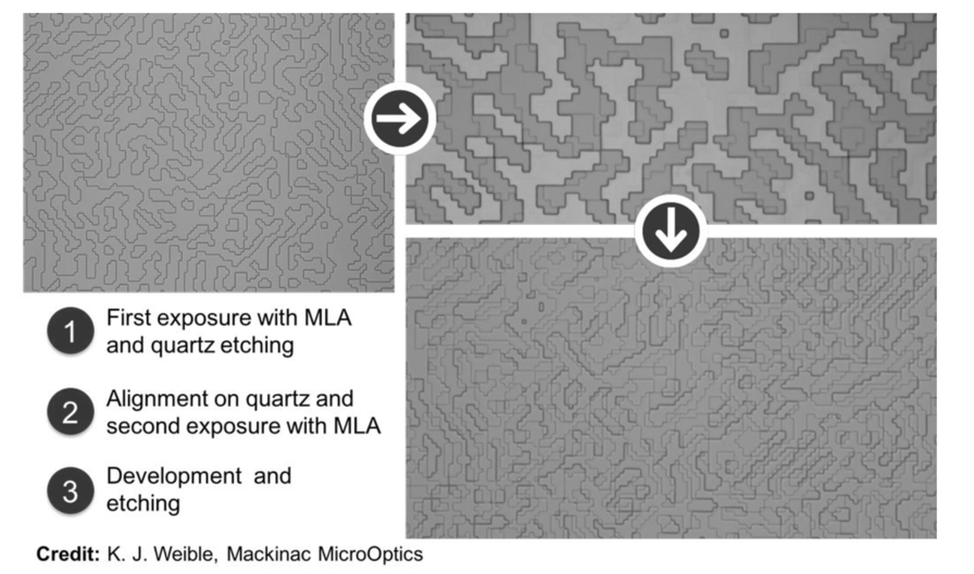 The next generation of maskless lithography