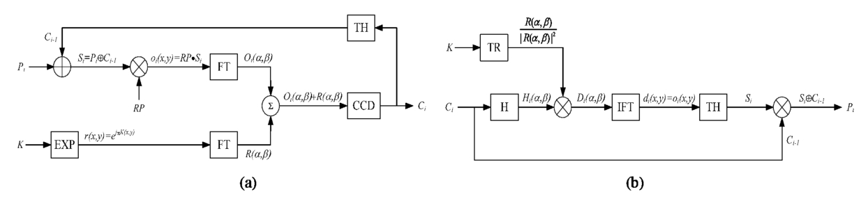 Optical design of cipher block chaining (CBC) encryption