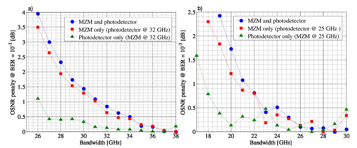 optoelectronic specifications of emerging coherent optical solutions