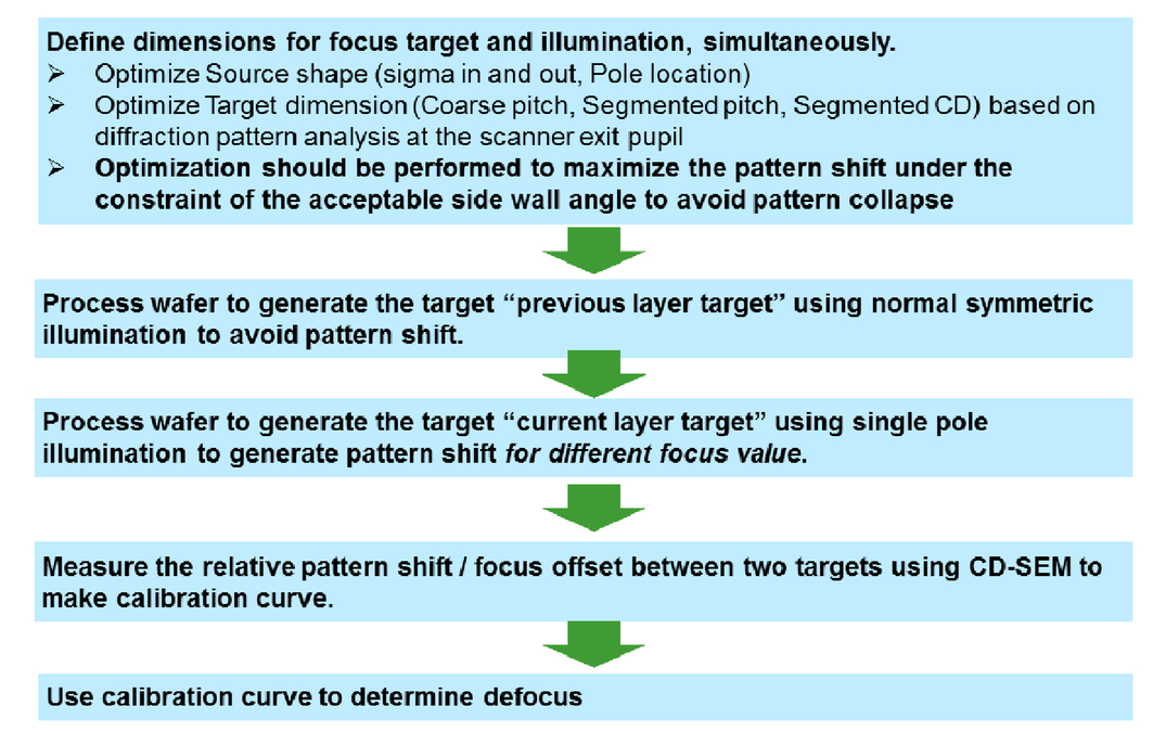 Highly sensitive focus monitoring technique based on