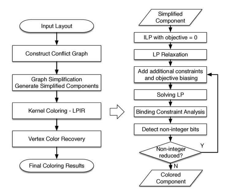 Triple/quadruple patterning layout decomposition via novel