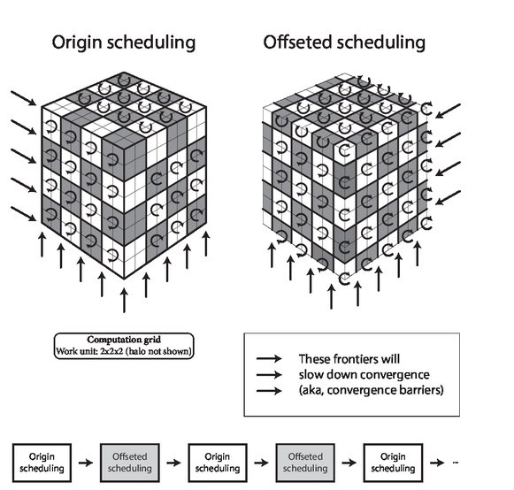 Ultrafast superpixel segmentation of large 3D medical datasets