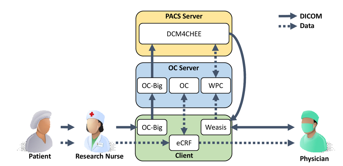 Electronic data capture and DICOM data management in multi-center