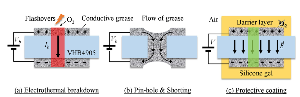 Enhanced dielectric strength and actuation of acrylic