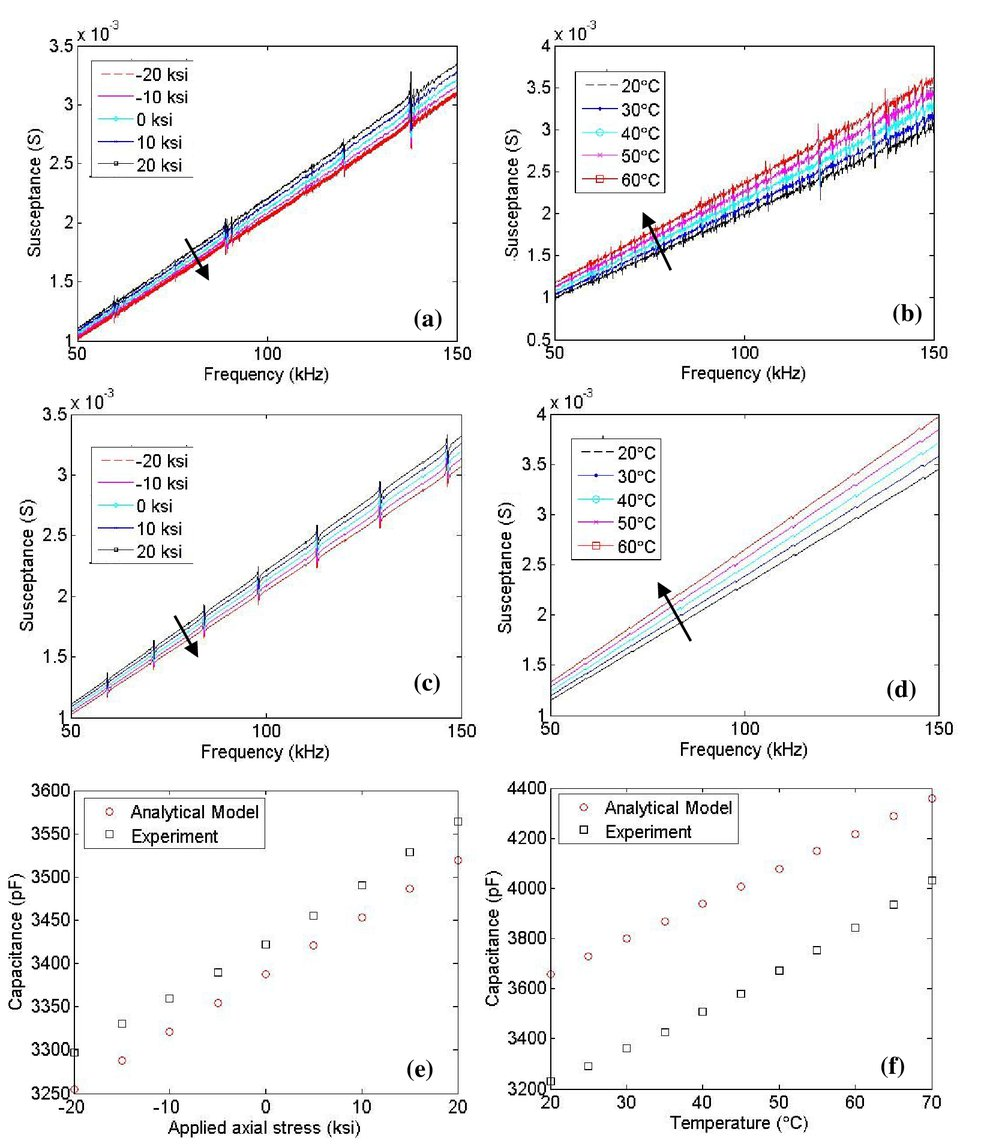 Thermal stress characterization using the impedance-based structural