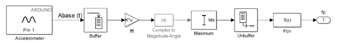 Semi-active tuned liquid column damper implementation with
