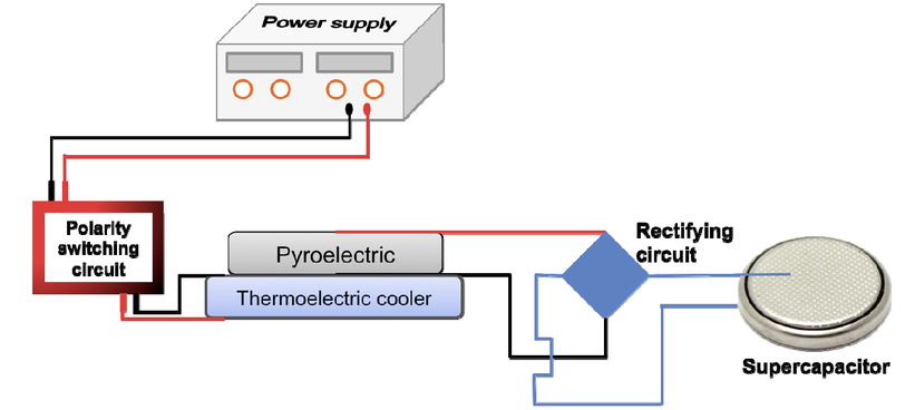 Pyroelectric energy harvesting with a high Curie temperature