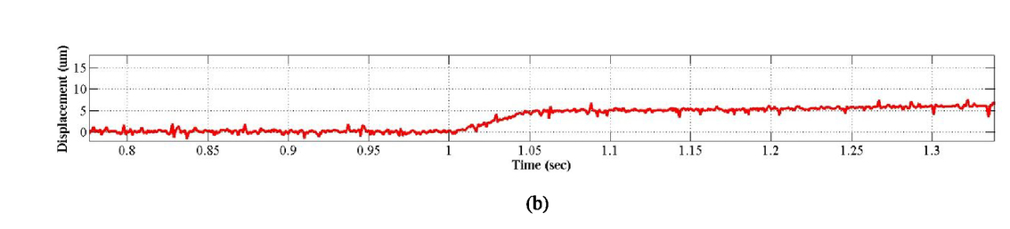 Elimination of thermal instability in precise positioning of