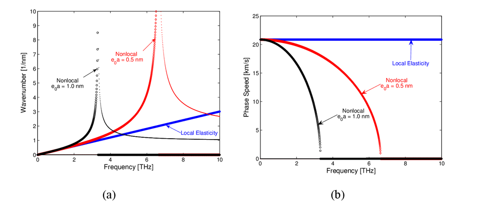 Propagation of elastic waves in nanostructures 0062998020npage83g fandeluxe Images