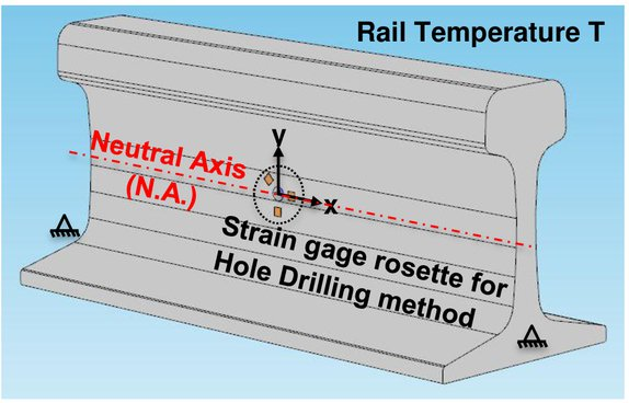 Thermal stress measurement in continuous welded rails using the hole
