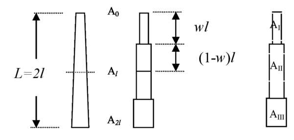 Frequency domain modeling and dynamic characteristics