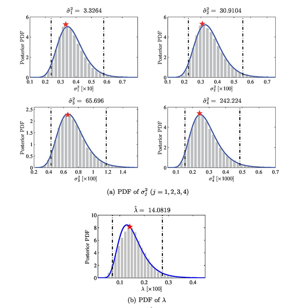 Bayesian model updating using incomplete modal data without mode