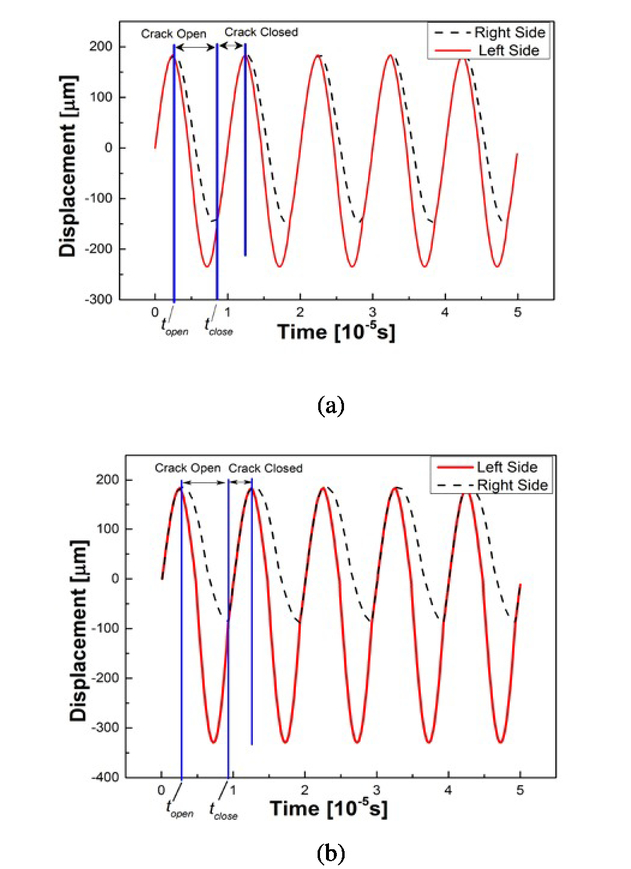 Analytical modeling of contact acoustic nonlinearity of guided waves
