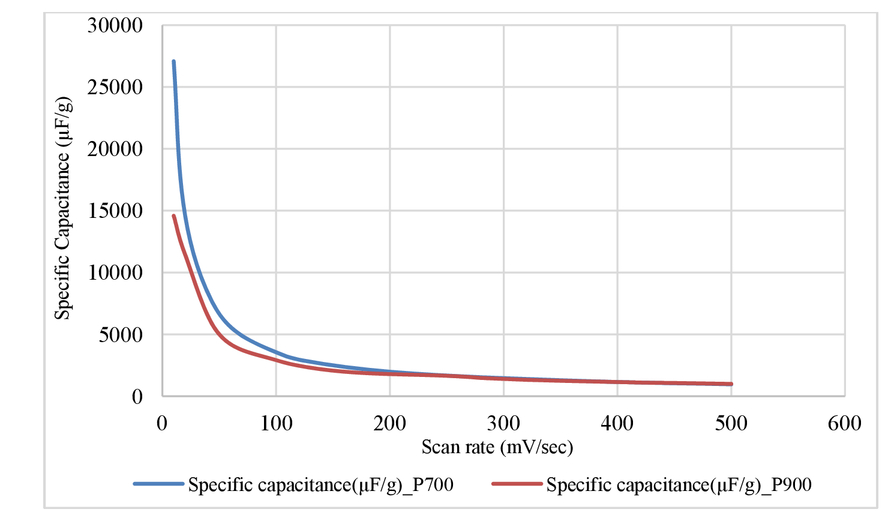 Investigating effectiveness of activated carbons of natural