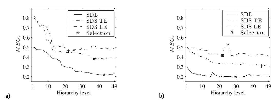 Neuro-fuzzy computing for vibration-based damage
