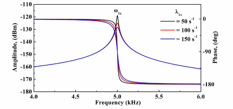 Design and simulation of non-resonant 1-DOF drive mode and
