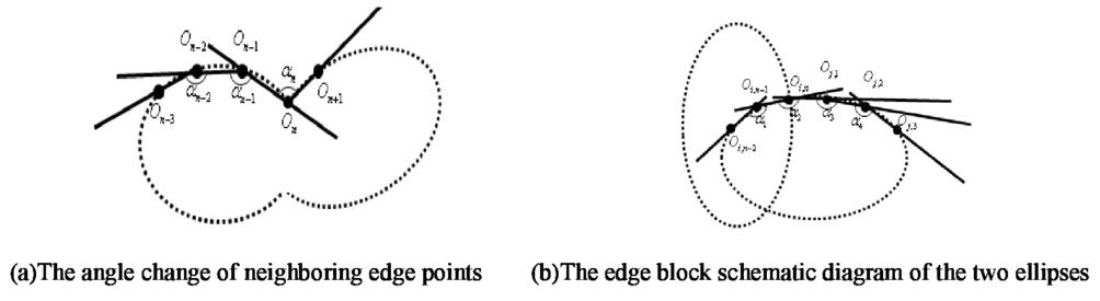 An ellipse detection algorithm based on edge classification