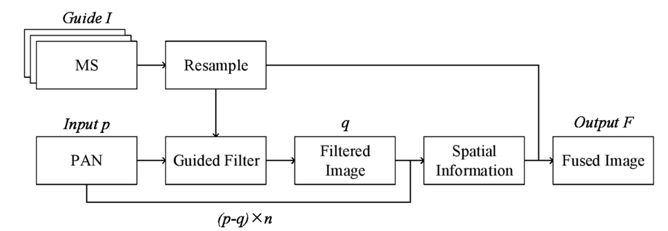 Remote sensing fusion based on guided image filtering