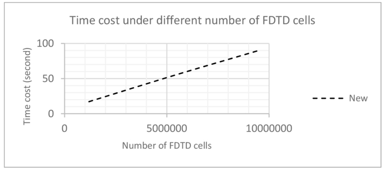 Optimizations of the GPU-based three-dimensional FDTD