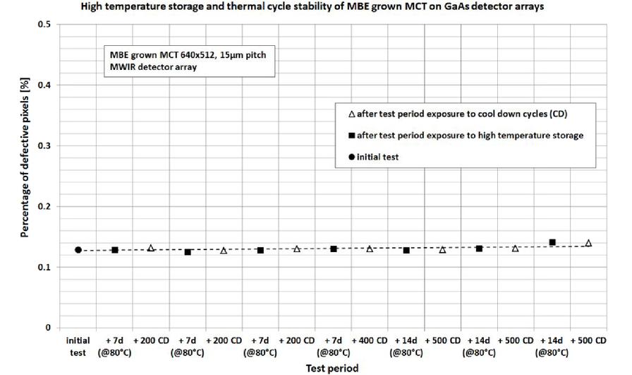 Small pixel pitch MCT IR-modules