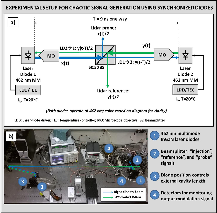 An Underwater Chaotic Lidar Sensor Based On Synchronized Blue Laser Diode Diagram Highspeed Driver 02992 98270i Page 2 1