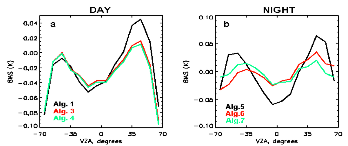 Exploring new bands in modified multichannel regression SST