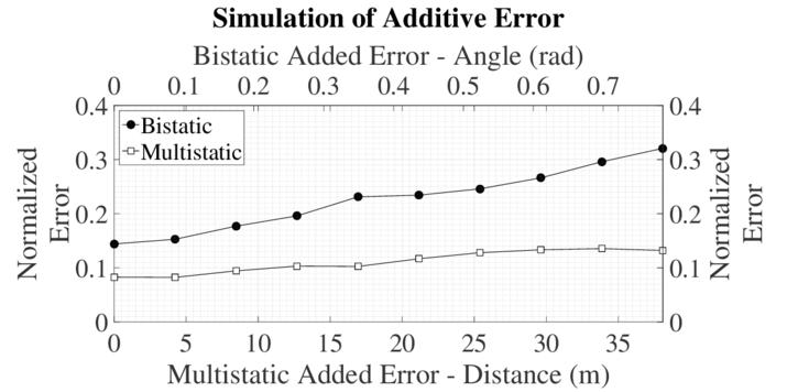 Multistatic passive coherent location using multilateration