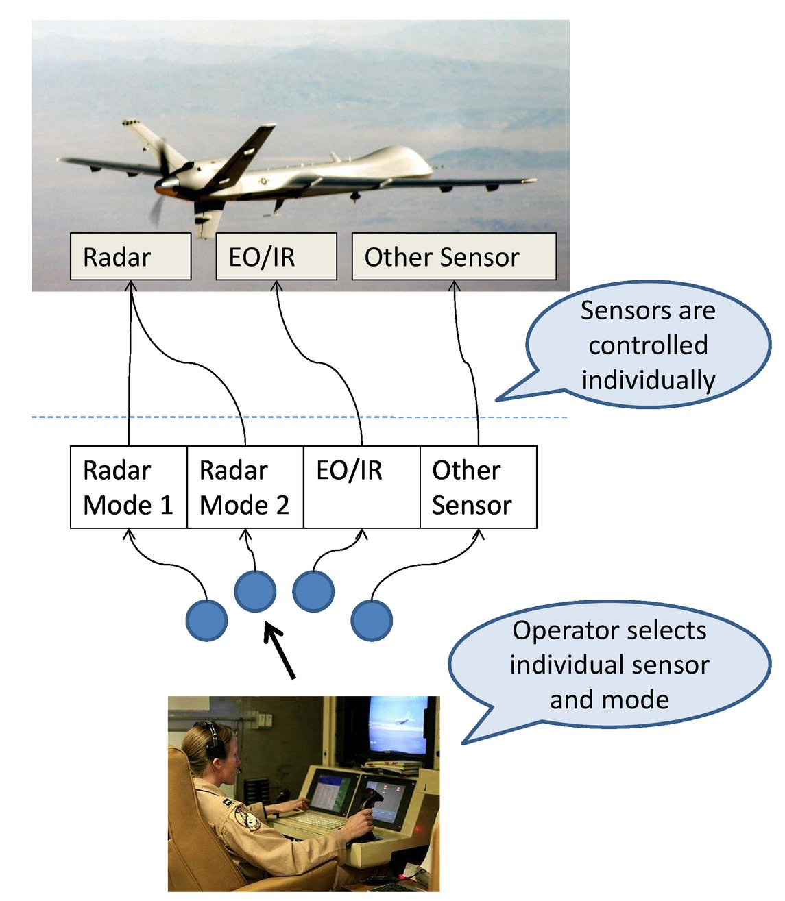 Comments on airborne ISR radar utilization