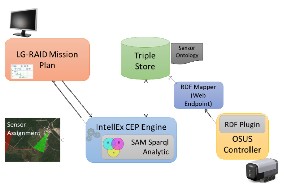 OSUS sensor integration in Army experiments