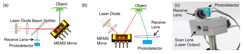 UAV-borne lidar with MEMS mirror-based scanning capability