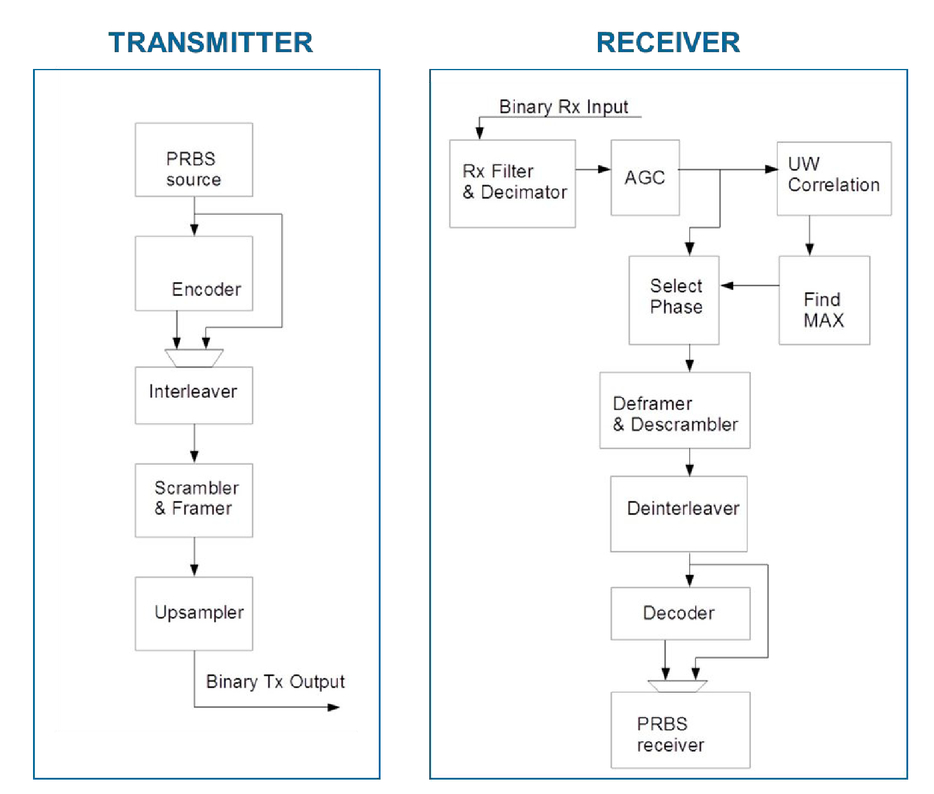 Development and characterisation of FPGA modems using
